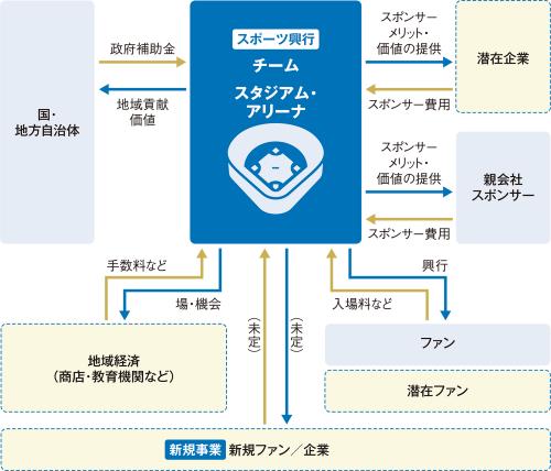 〔図1〕多様なステークホルダーを巻き込む事業構築