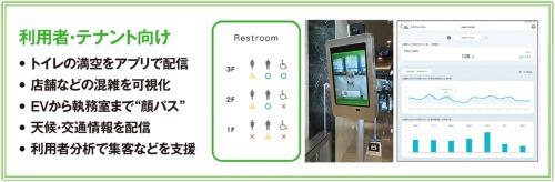 〔図1〕トイレの満空状況やごみのたまり具合をリアルタイムに把握できる