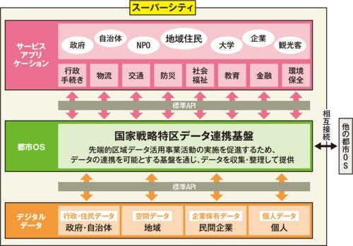 〔図2〕内閣府「スーパーシティ」の構成