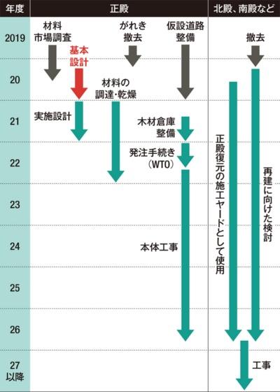 〔図1〕正殿の完成は2026年度