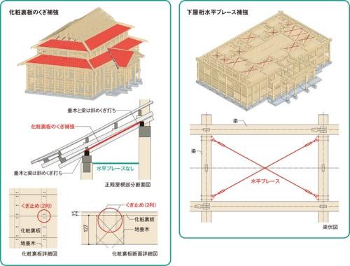 〔図1〕文化庁手引きを踏まえて補強方法を検討