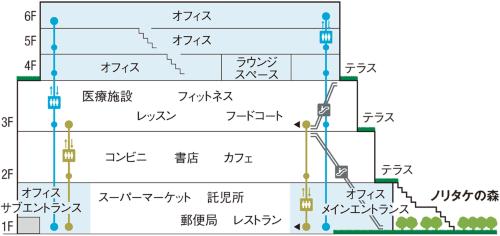 (資料:公表資料を基に日経アーキテクチュアが作成)