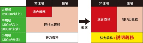 〔図1〕完全施行で適合義務の範囲広がる