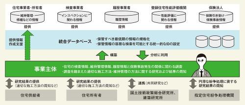 〔図1〕瑕疵発生の防止に役立つ情報インフラを整備