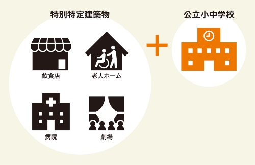 〔図1〕公立小中学校を特別特定建築物に追加