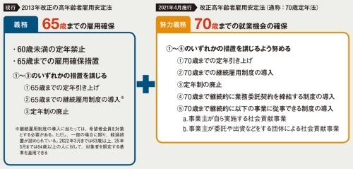 〔図1〕70歳までの就業機会の確保が努力義務に