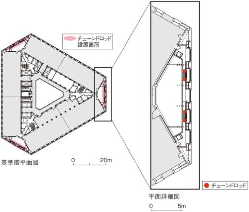 〔図2〕ロッドは平面のコーナー部分に設置
