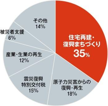 〔図1〕2011年度から19年度の執行見込み額は約37.1兆円