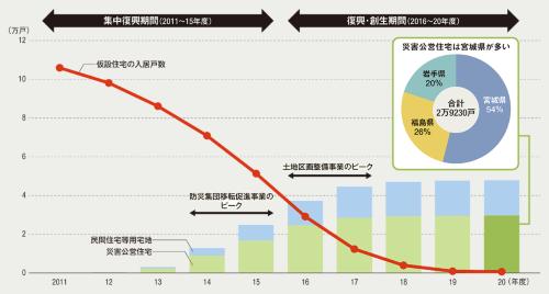 〔図3〕宅地などの整備の最盛期は2014~17年度