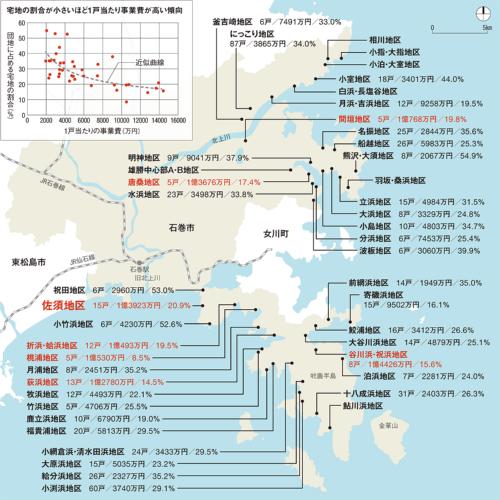 〔図1〕高コストになった石巻市半島部の高台移転
