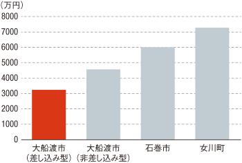 〔図2〕整備コストが低い大船渡市の「差し込み型」移転