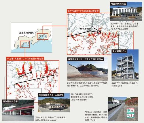 〔図1〕町立病院や消防署などの高台移転が完了