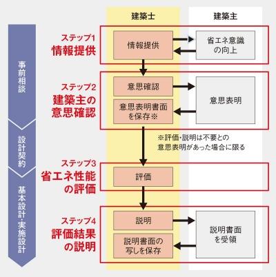 〔図2〕契約の前に意思確認