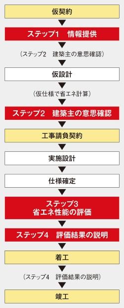 〔図3〕工事契約後に省エネ性能を評価
