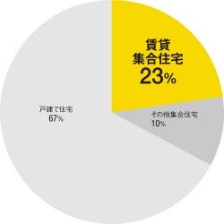 〔図1〕CO2排出量2割を占める賃貸集合住宅