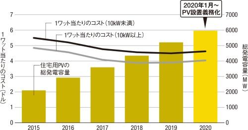 〔図1〕住宅用PVの総発電容量は5年で3倍に
