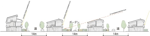〔図1〕屋根の角度で太陽光を調節