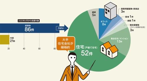 〔図1〕住宅をはじめ建築物の意匠登録が進む