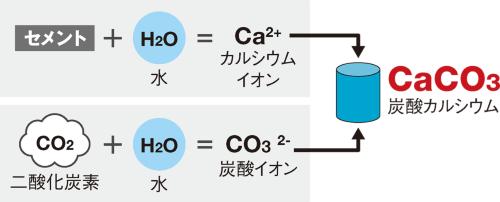 〔図1〕セメント中のカルシウムとCO<sub>2</sub>を反応させるカナダのカーボンキュア
