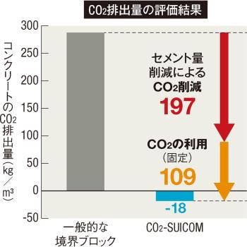 〔図1〕CO<sub>2</sub>固定で収支マイナスに