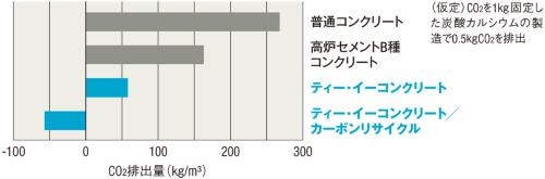 〔図1〕CO<sub>2</sub>収支をマイナスにするコンクリート