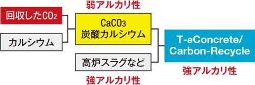 ティー・イーコンクリート/カーボンリサイクルが強アルカリ性になることを示している(資料:大成建設)