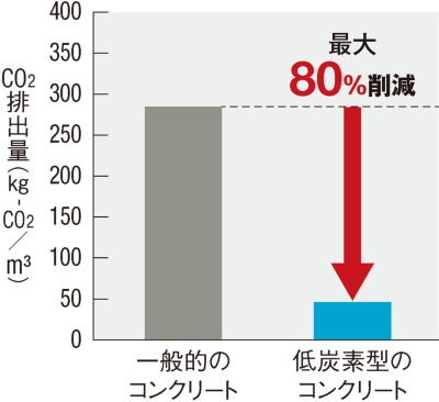 〔図1〕CO<sub>2</sub>を最大80%低減