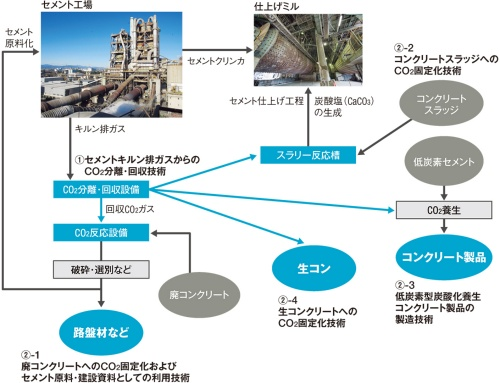 〔図1〕セメント工場から排出するCO<sub>2</sub>を4つの方法で活用