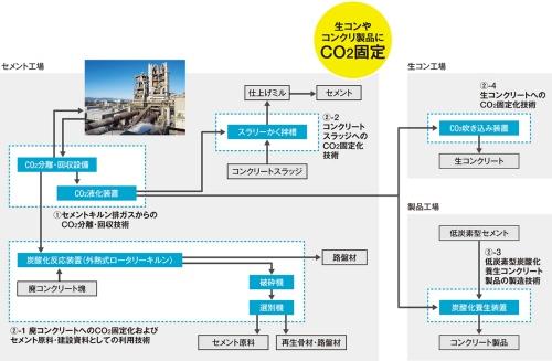 〔図2〕CO<sub>2</sub>の有効利用は生コン工場やコンクリート製品工場でも実施