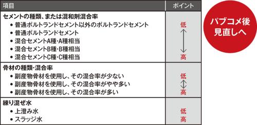 〔図2〕資源循環等級はポイント合算して等級を決める方式へ