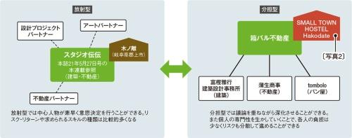 〔図1〕プロジェクト体制の比較