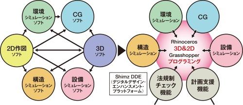〔図1〕多様なソフトを統合し3次元モデルで最適解