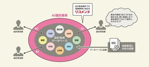 〔図1〕AIが過去事例から選んで設計担当者にリコメンド