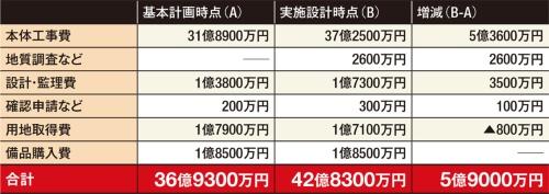 〔図3〕実施設計時点で約6億円増