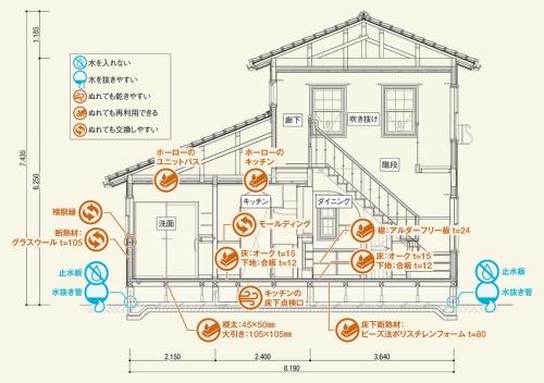 〔図1〕5項目の浸水対策を満載