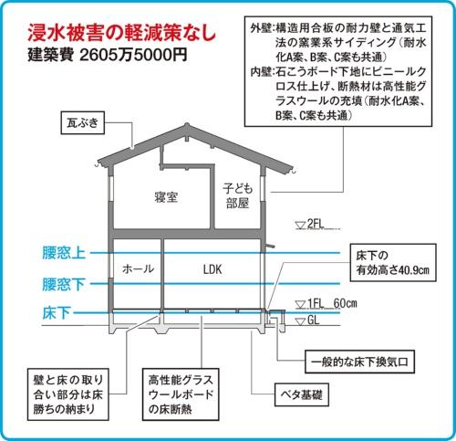 〔図1〕基準モデル