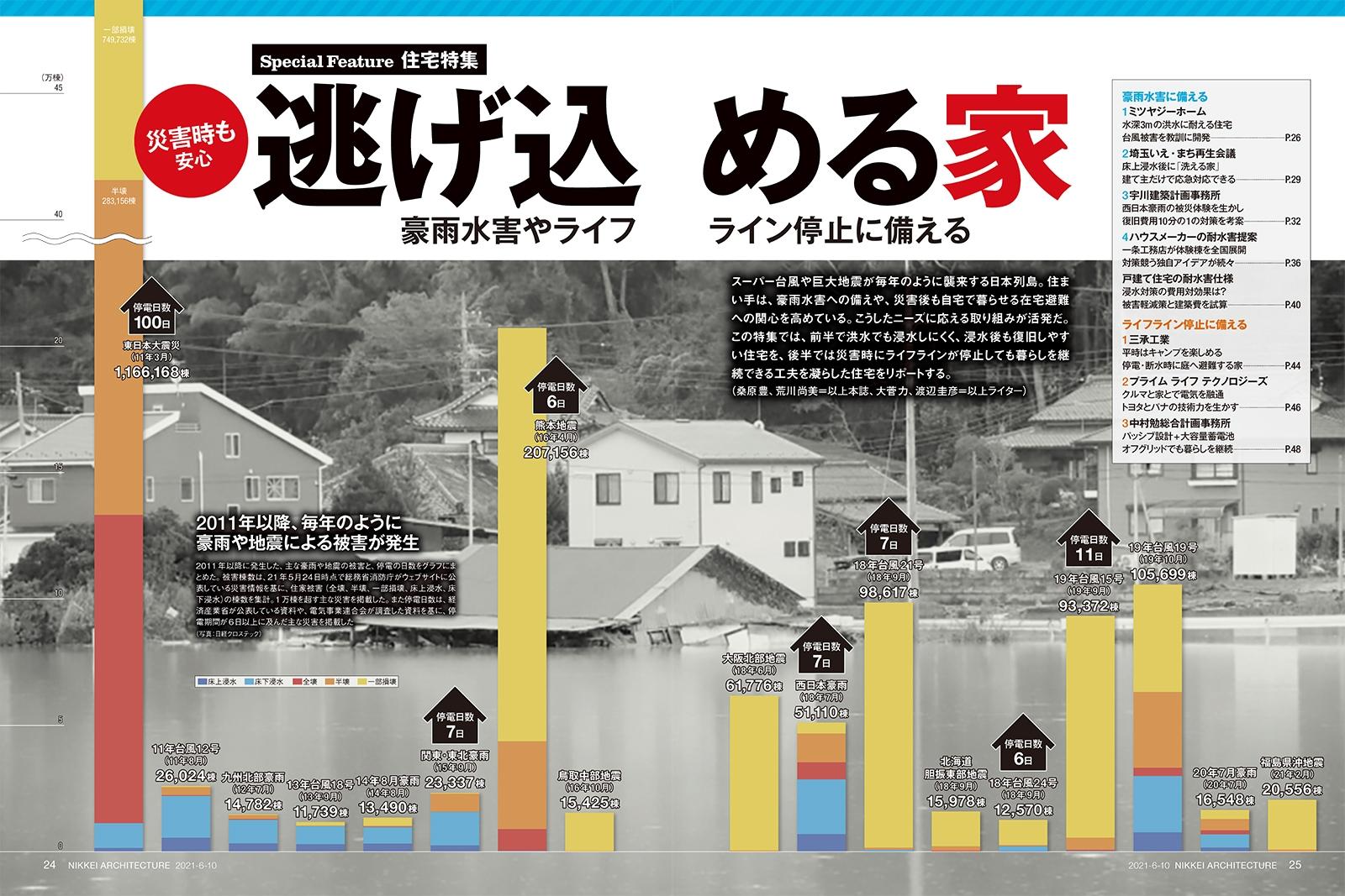 2011年以降、毎年のように豪雨や地震による被害が発生 2011年以降に発生した、主な豪雨や地震の被害と、停電の日数をグラフにまとめた。被害棟数は、21年5月24日時点で総務省消防庁がウェブサイトに公表している災害情報を基に、住家被害(全壊、半壊、一部損壊、床上浸水、床下浸水)の棟数を集計。1万棟を超す主な災害を掲載した。また停電日数は、経済産業省が公表している資料や、電気事業連合会が調査した資料を基に、停電期間が6日以上に及んだ主な災害を掲載した(写真:日経クロステック)