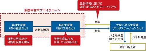 〔図1〕仮想木材構想の仕組み