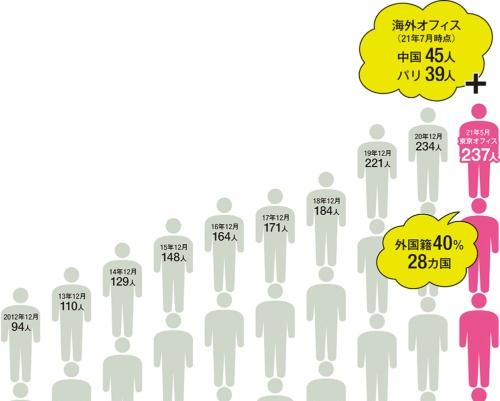 〔図1〕10年で2倍以上の所員数へ
