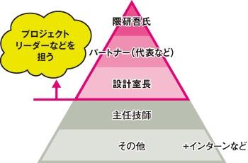 〔図2〕大きく3つの役職