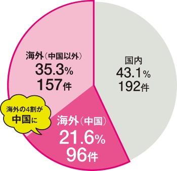 〔図3〕中国の好調ぶりが顕著
