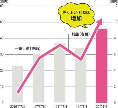 〔図4〕売上高と利益が急上昇