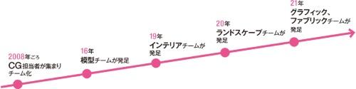 〔図1〕近年急速に進む専門分野の内製化