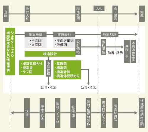 〔図1〕地場産材を活用した公共建築物の生産フローの一例