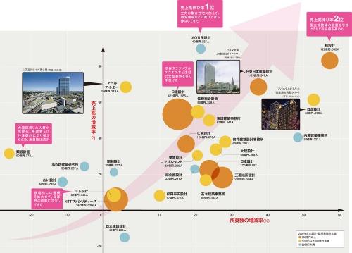 〔図1〕建築設計事務所上位25社の売上高と所員数、10年間の伸び率は?