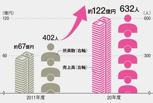 〔図1〕10年間で売上高が約1.8倍に