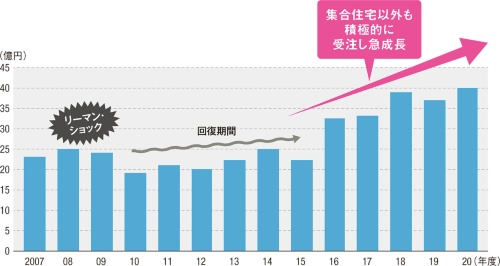 〔図1〕リーマン・ショックで業績が落ち込むも急成長へ