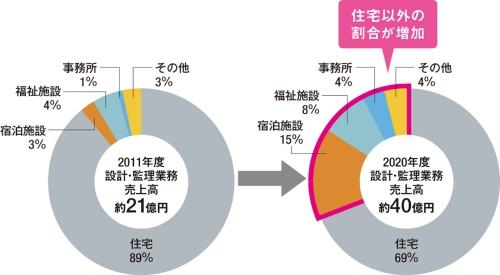 〔図2〕設計・監理業務売上高の構成比は大きく変化