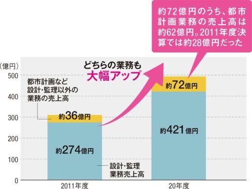 〔図1〕都市計画業務も急成長