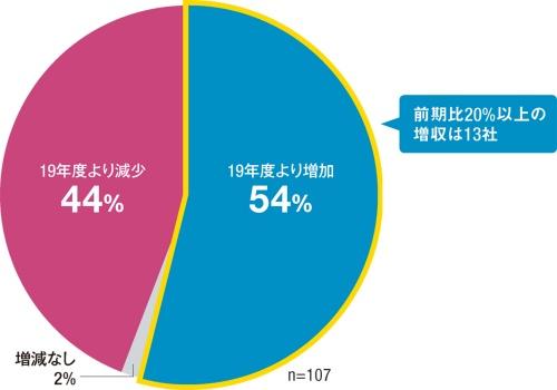 〔図1〕増収を果たした企業が過半数